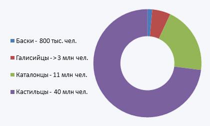 80% населения Испании