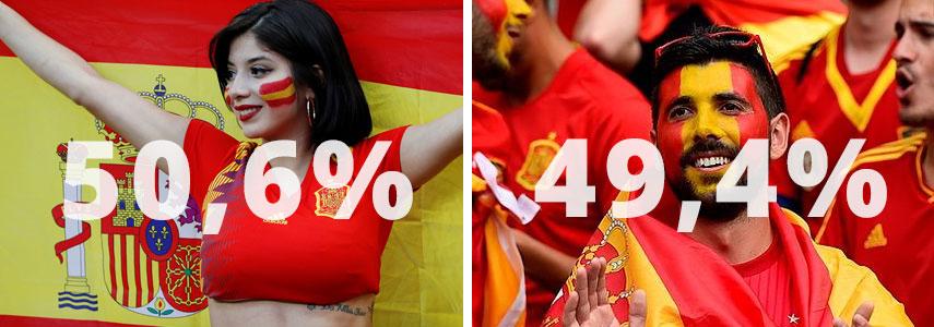 Гендерный состав Испании