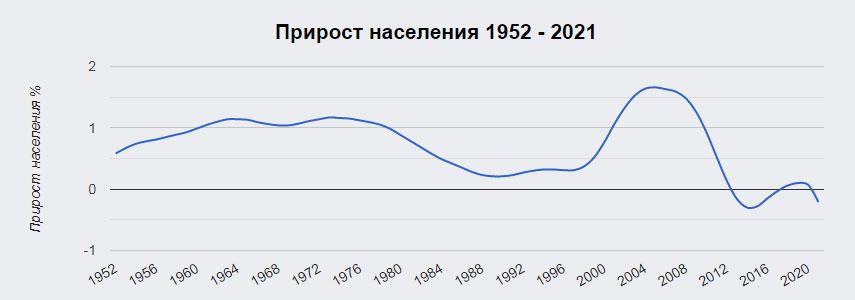 График прироста населения Испании с 1952 года