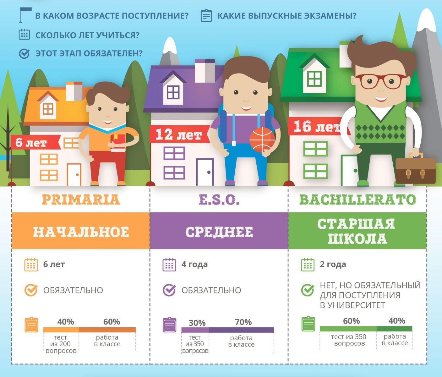 Сводная таблица испанского школьного образования