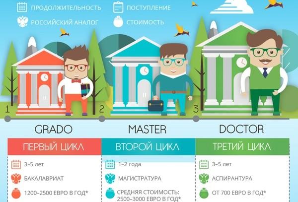Система высшего образования в Испании