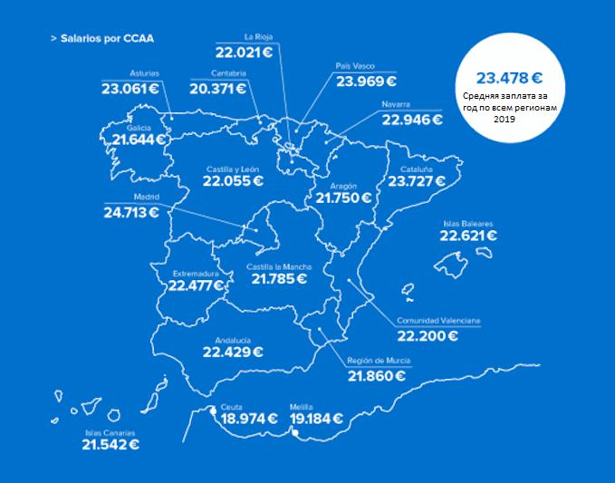 Средняя зарплата в Испании по регионам