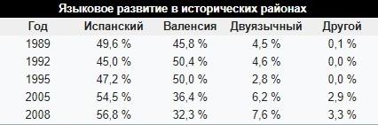 Таблица языкового развития