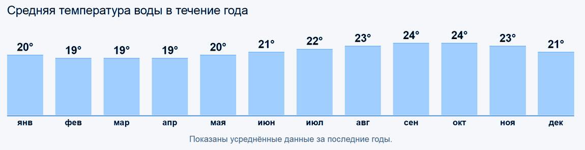 Средняя температура воды в течение года в Тенерифе